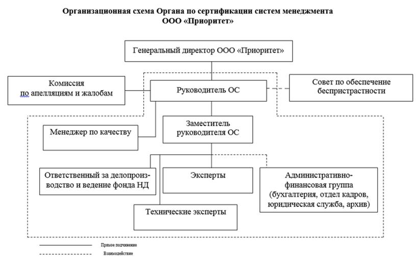 Оргструктура ОС СМ в составе ООО «Приоритет»